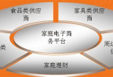 剖天辰官网析物业管理行业性亏本的七大因素